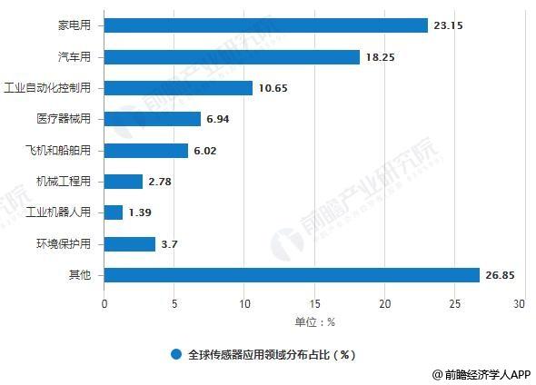 受益于物联网发展 传感器制造业市场规模将爆发式增长