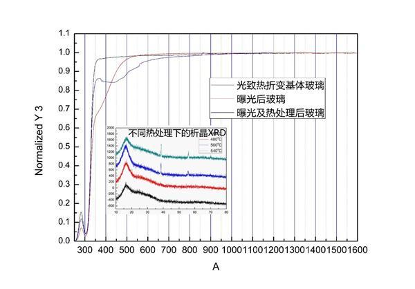 信彩登录(VBG)的光致热折变玻璃研制去的新进展