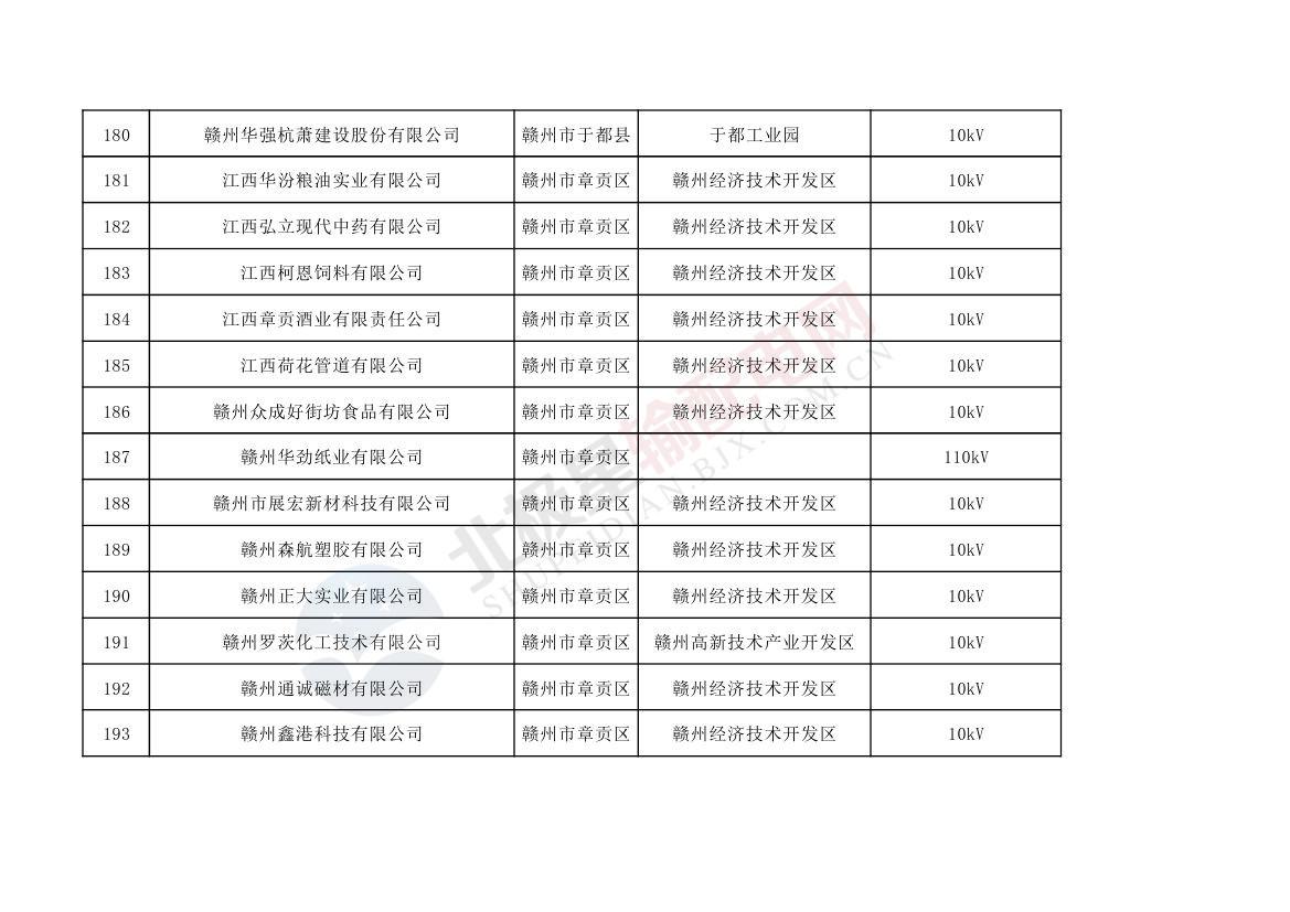 """472家!江西2019电力直接交易用户名单"""""""