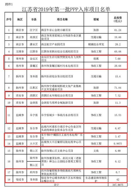 江苏省2019年第一批PPP入库和试点项目名单