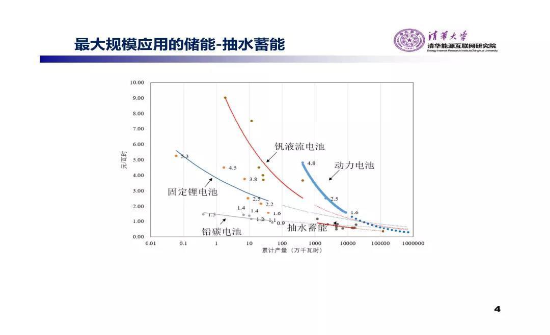PPT | 储能应用商业模式报告