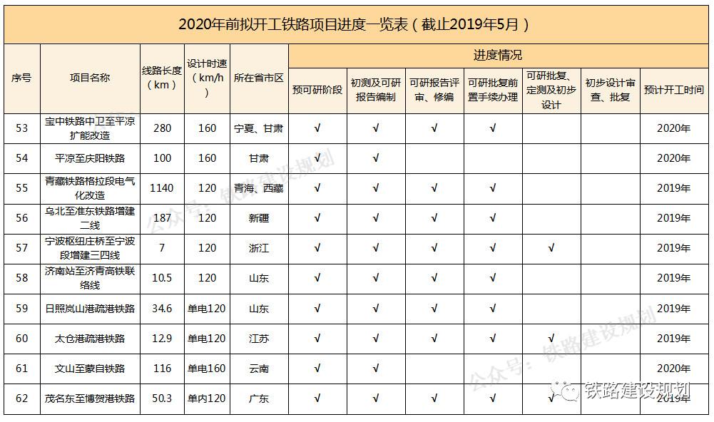 铁路建设规划:2020年前铁路计划开工项目一览表