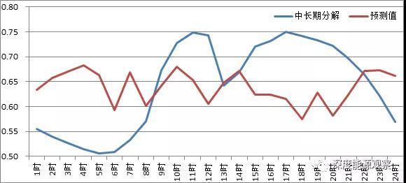 电力现货交易员的日志:广东现货首日试结算平均降幅-165.44厘!