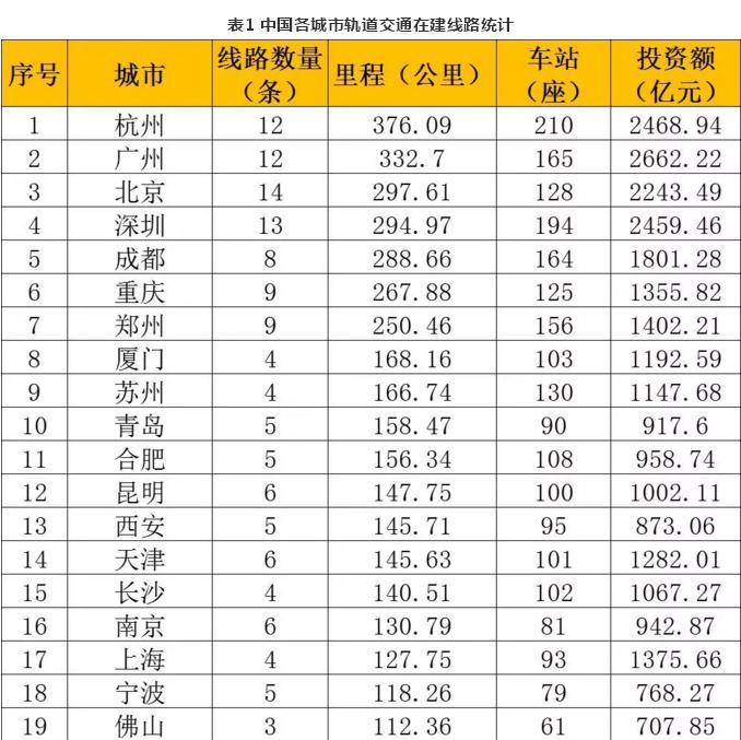高达5531.67公里 中国城市轨道交通在建线路统计报表出炉(数据截至2019年4月30日)!