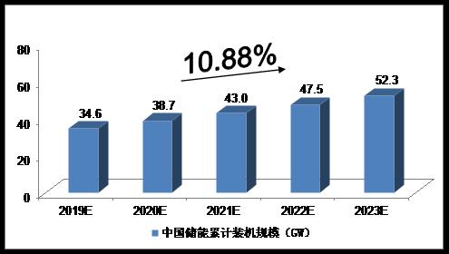 2019-2023年中国储能行业发展预测分析