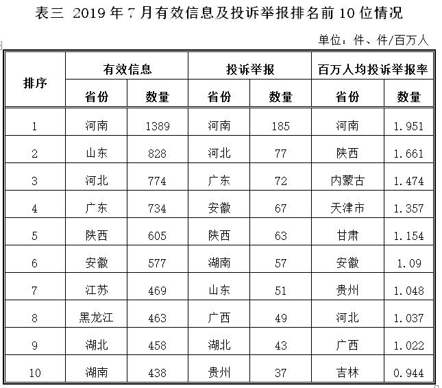 能源局公布2019年7月12398能源监管热线投诉举报处理情况