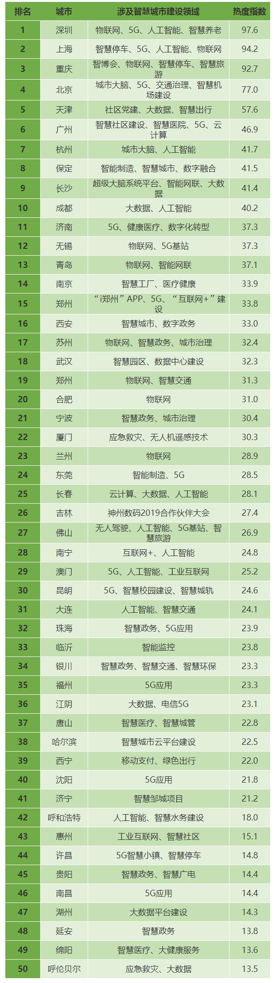 智慧城市8月传播热度指数榜