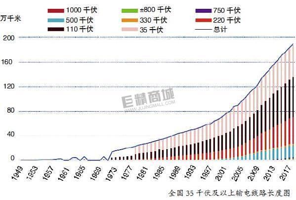 壮丽70年 · 奋斗新时代:坚强大電網点亮新中国