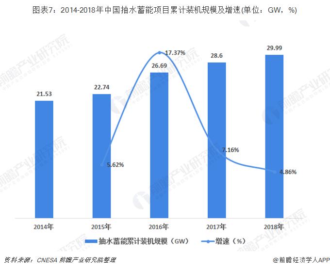 """019年中国及全球抽水蓄能行业现状及市场前景"""""""