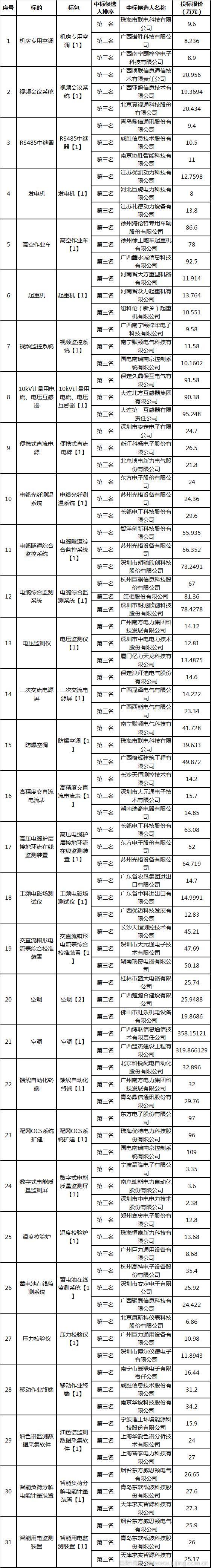 广西电网2019年省级二类物资集中采购第六批专项招标中标候选人