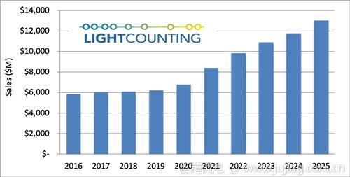 LightCounting:光通信行业将率先从疫情中复苏