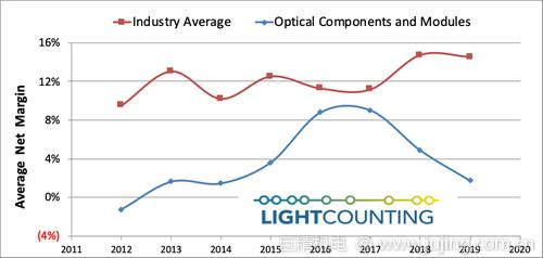 LightCounting:光器件在供应链中最不受重视,但愈发重要