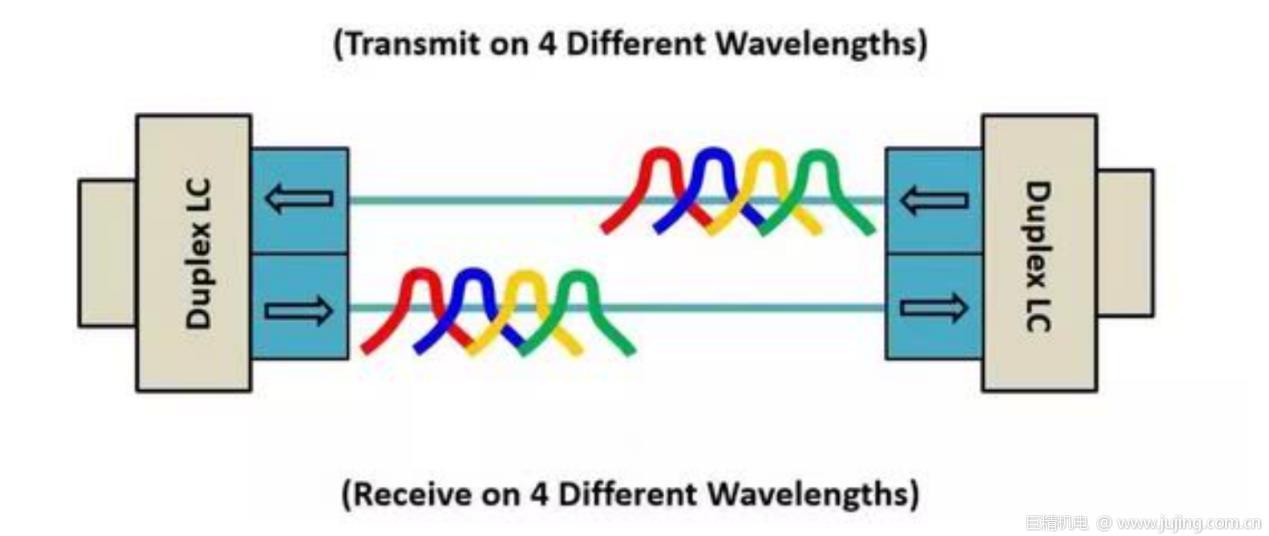 OM5光纤将成为数据中心的重要选择