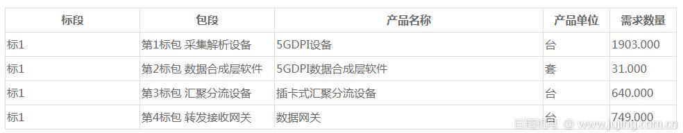 中国移动5G上网日志留存系统招标:中兴、恒为科技等6厂商入围