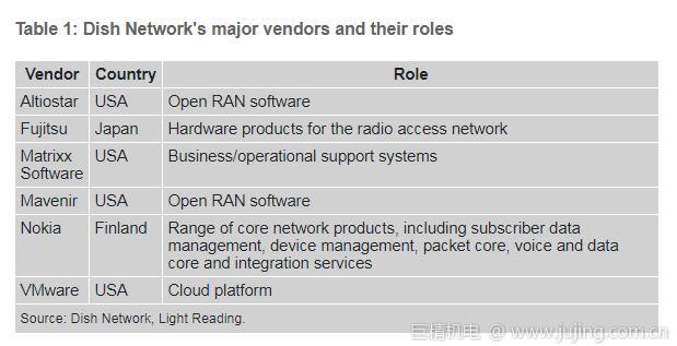 美国Dish选择诺基亚提供5G SA核心网软件