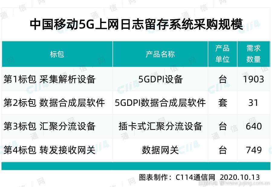 中兴、华为包揽中国移动5G上网日志留存系统的最大标包