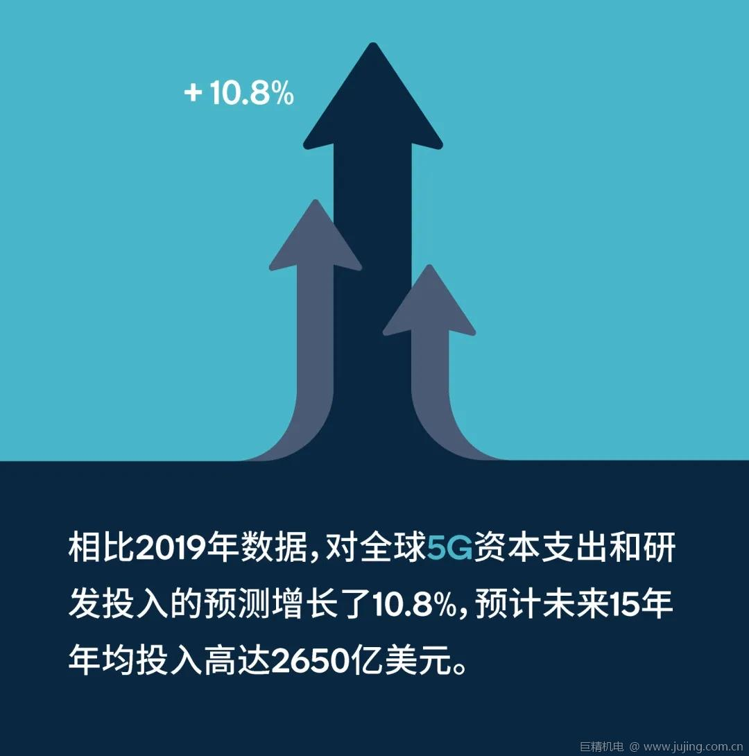 《5G经济》报告:未来15年5G创造的工作岗位将增至2280万