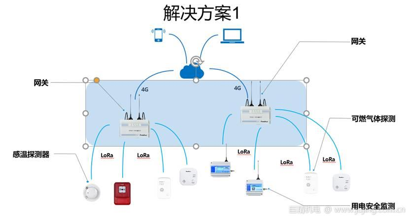 赋安基于LoRa的无线火灾报警系统,为诸多场景保驾护航
