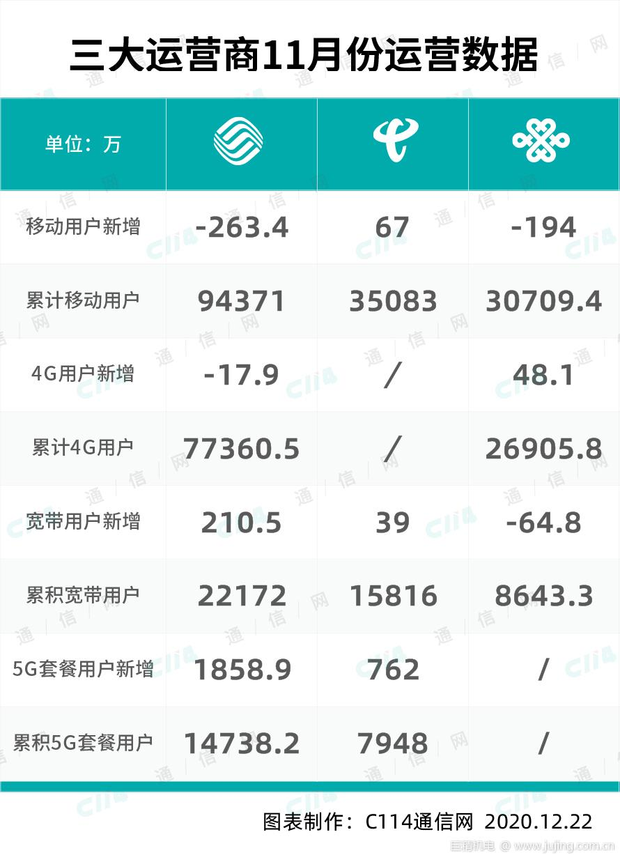 三大运营商11月份数据公布:中国移动日增约62万5G套餐用户