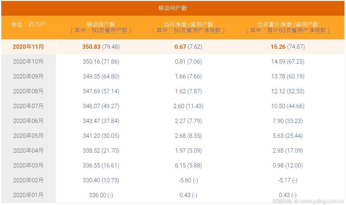 中国电信11月5G用户数净增762万户,累计近8000万户