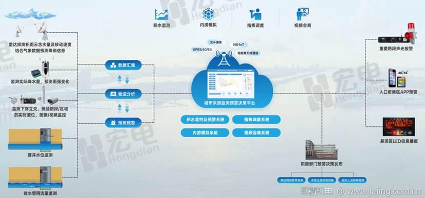 """""""软硬兼备"""",宏电携水利水务新品亮相2020中国水博会"""