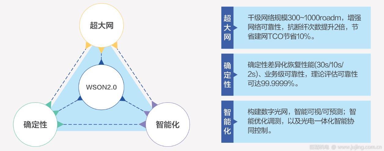 CCSA TC618/NGOF发布WSON2.0技术白皮书 助力全光网2.0自动化智能化发展
