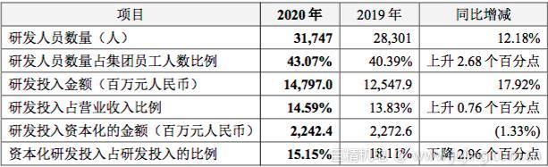 """020年研发投入148亿创新高:中兴通讯5G时代开好局"""""""