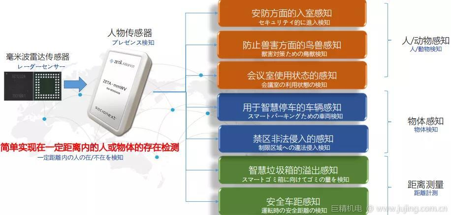 """ZETA中日联盟日:发布五款新产品,加速""""LPWAN2.0泛在物联""""布局"""