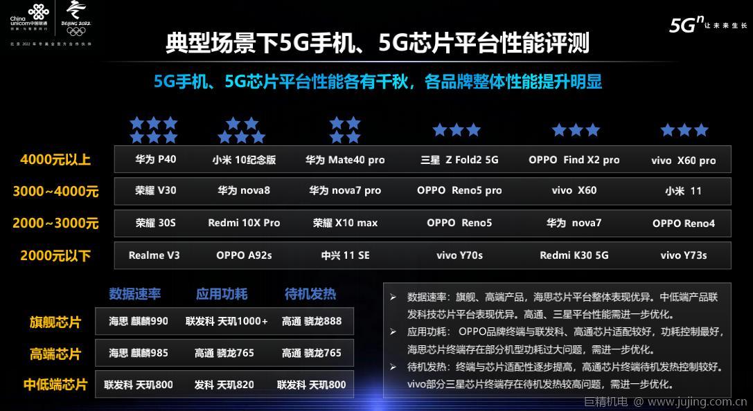 """G手机、5G芯片平台性能各有千秋:品牌整体性能提升明显"""""""
