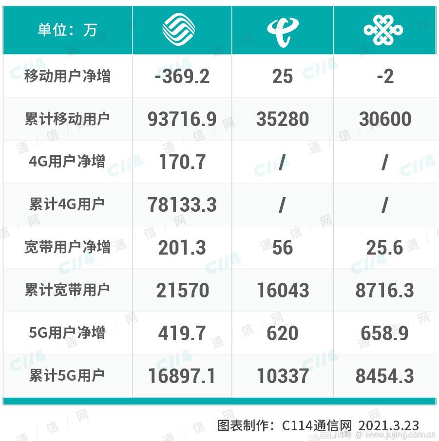运营商二月份运营数据报告:中国联通5G业务迎来高光时刻