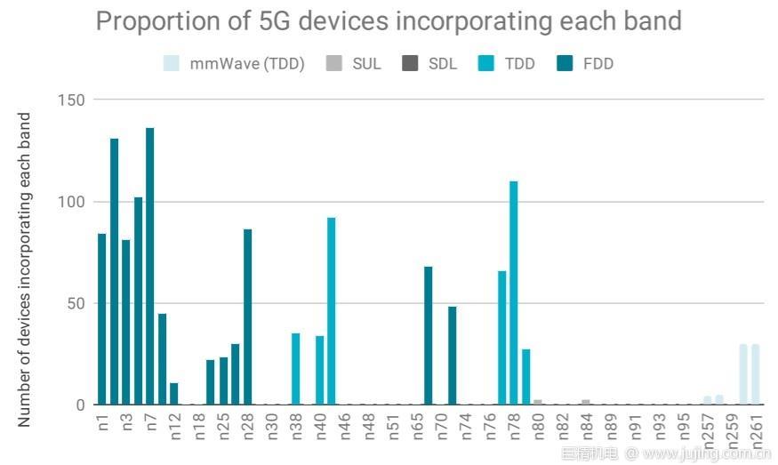 GCF报告:支持毫米波/SA技术的5G终端数量正快速增加