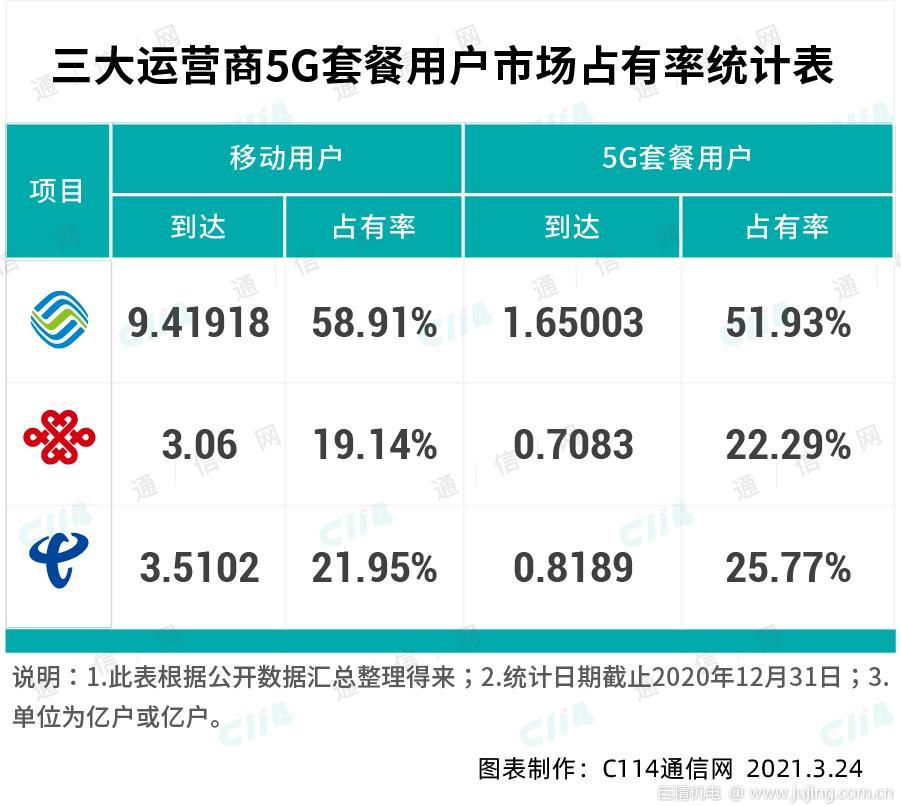中国联通成功回到5G用户发展第一阵营