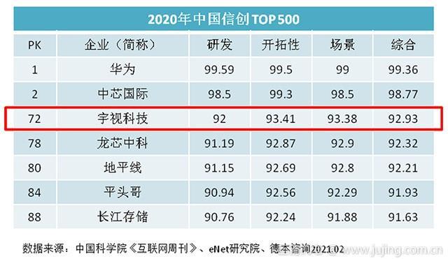 宇视居中国信创500强第72位 破解卡脖子难题