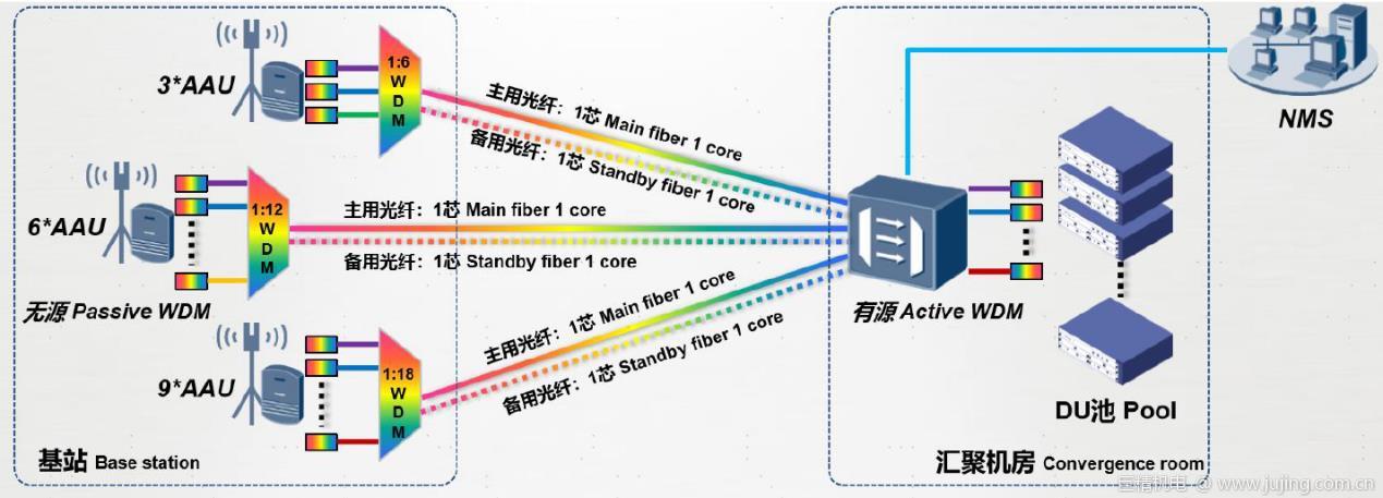 长飞公司半有源波分解决方案助力广西移动成功完成5G前传半有源CWDM试点测试