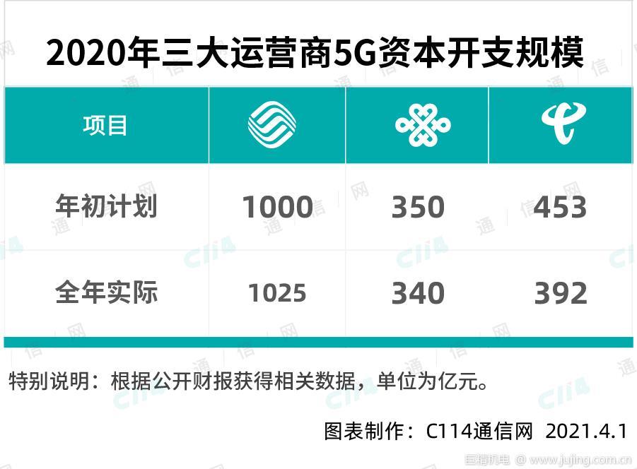 全力建设5G网络,运营商得花多少钱