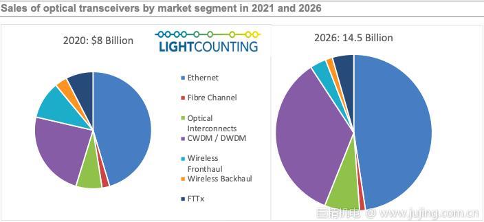 LightCounting:到2026年,全球光模块市场规模达145亿美元