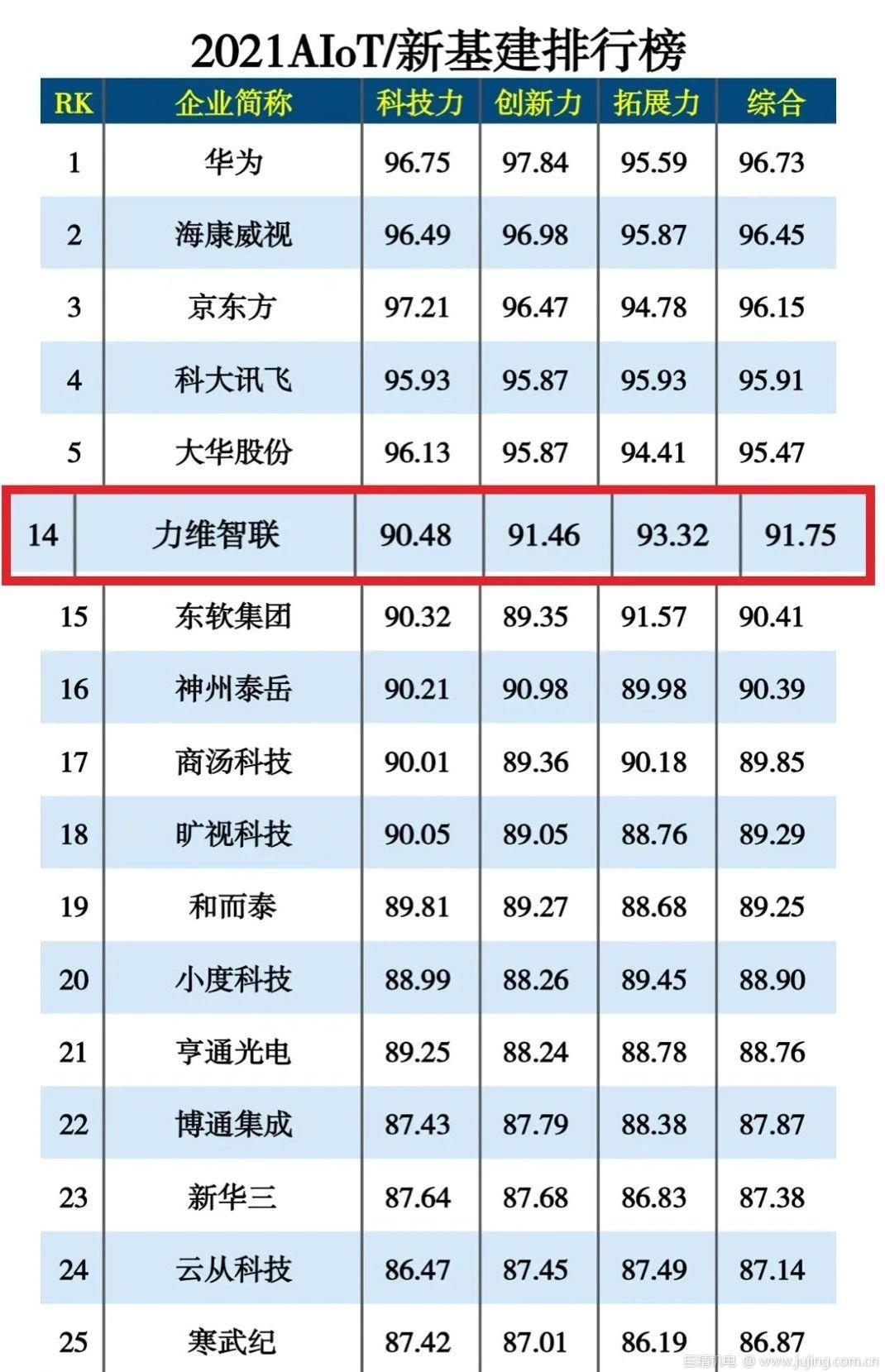 """力维智联实力上榜""""2021AIoT/新基建排行榜"""""""