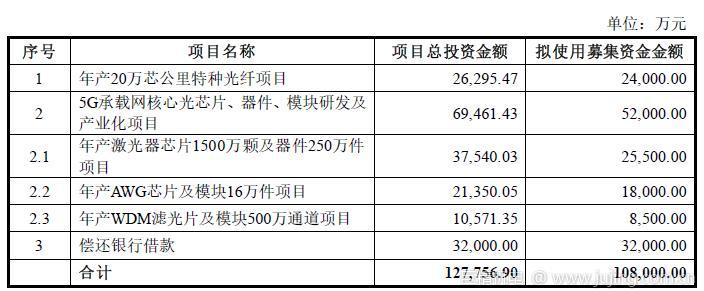 永鼎股份拟募资10.8亿元,向光芯片领域延伸