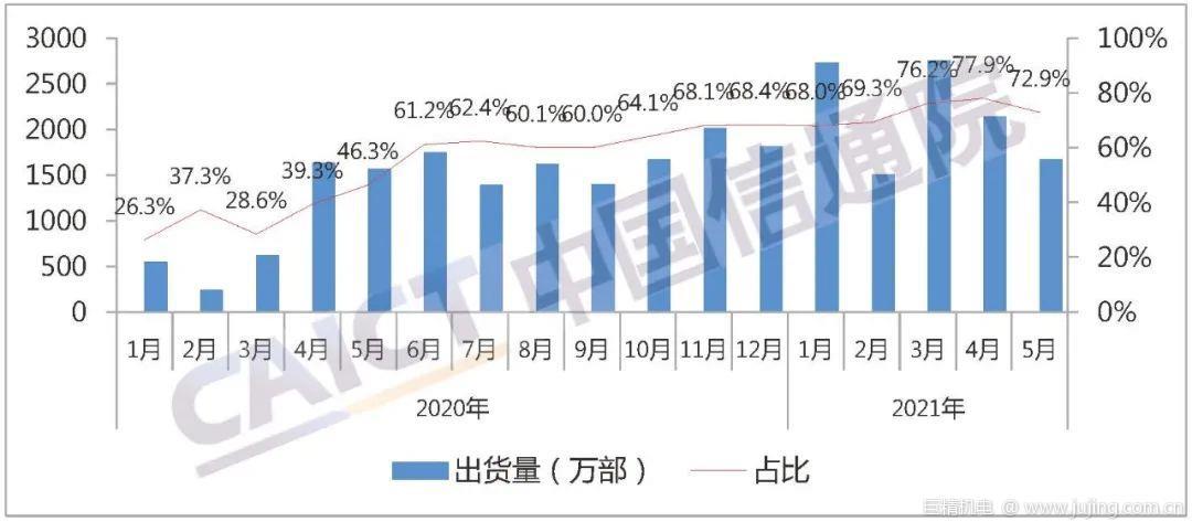 CAICT:5月我国5G手机出货量1673.9万部 占比72.9%