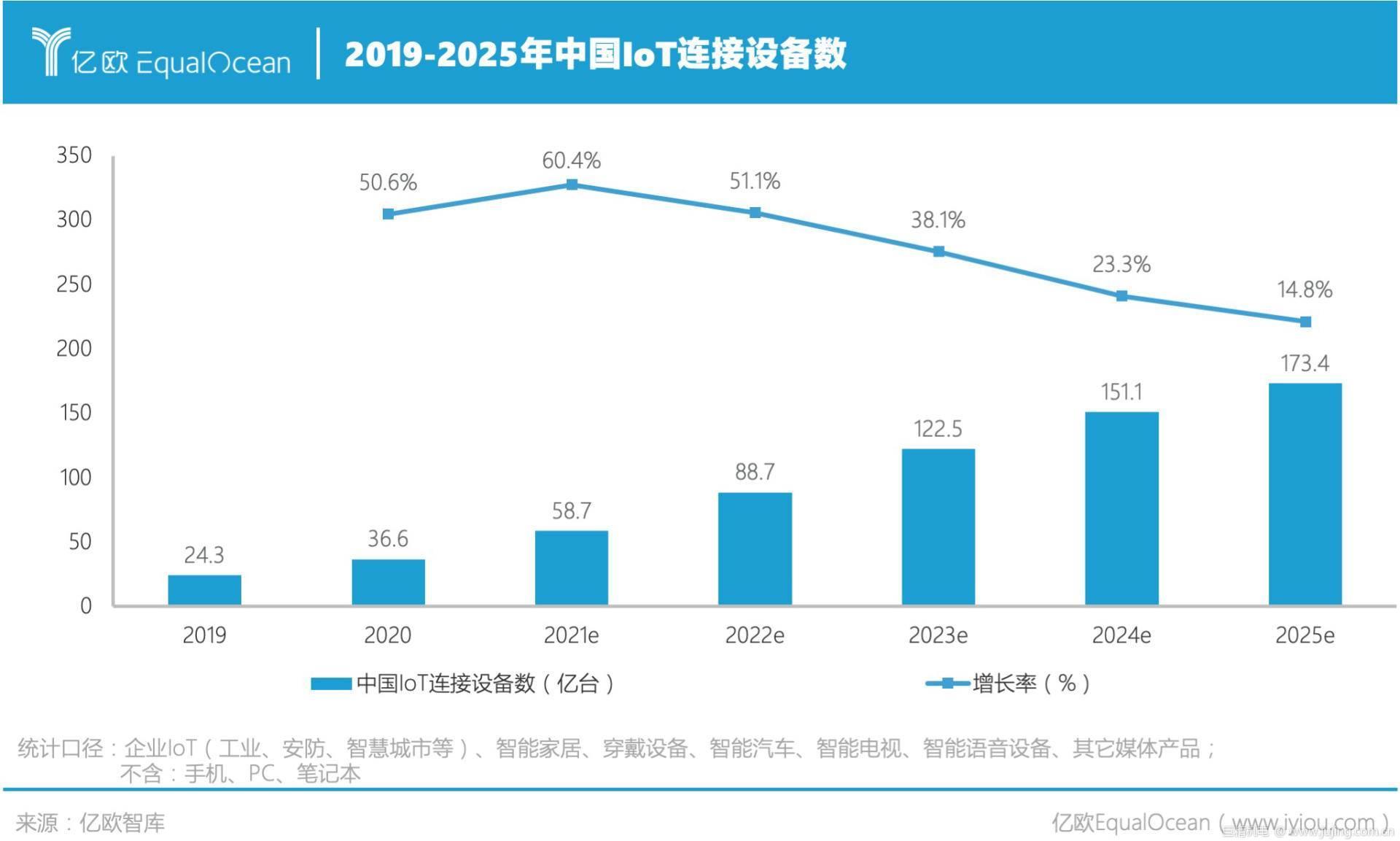 亿欧智库:2025年中国IoT连接设备数将超过170亿台