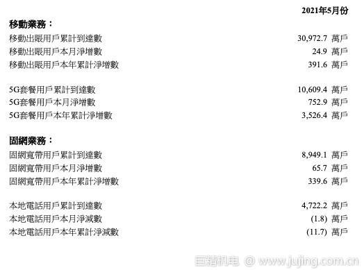 中国联通5月5G用户净增752.9万户,累计超1.06亿户