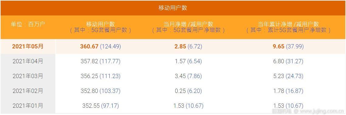 中国电信5月5G套餐用户净增672万户 累计1.2449亿户