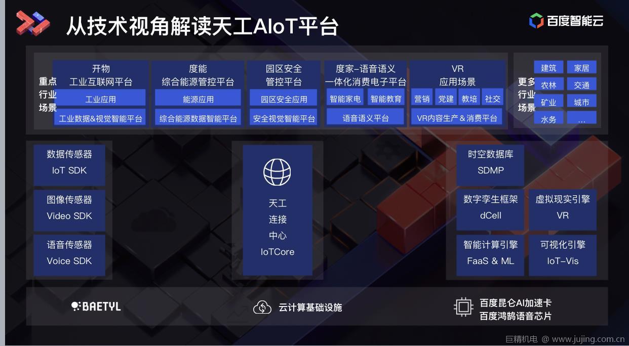 百度李乐丁:天工AIoT平台全新能力迎接智能时代