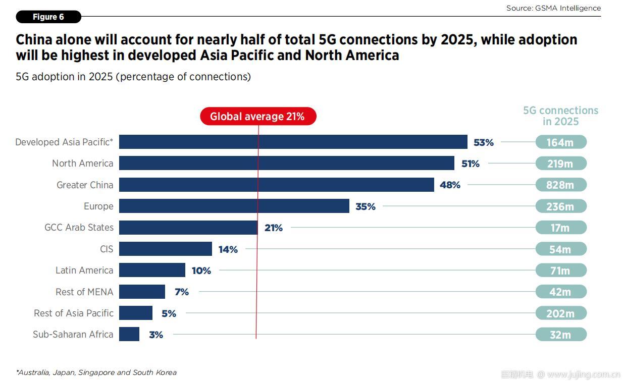 GSMA最新报告:2025年中国将占全球5G连接总数的近一半
