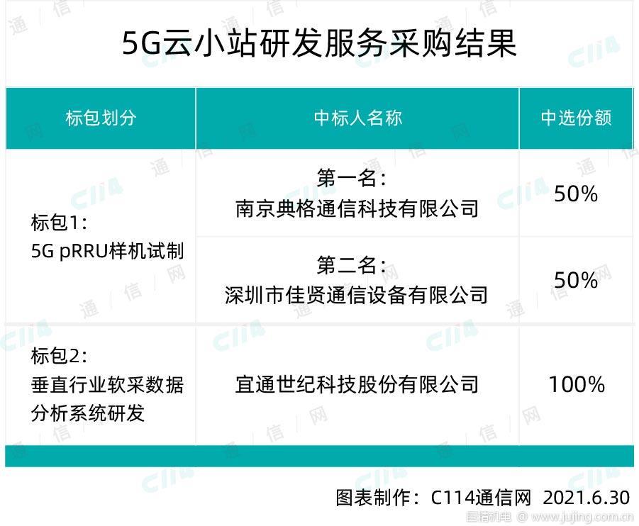 中国移动5G云小站研发采购,典格通信等3家中标
