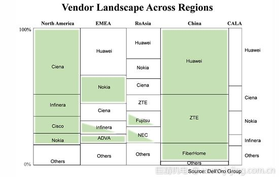 Dell'Oro谈DWDM供应格局,客户更喜欢本土供应商