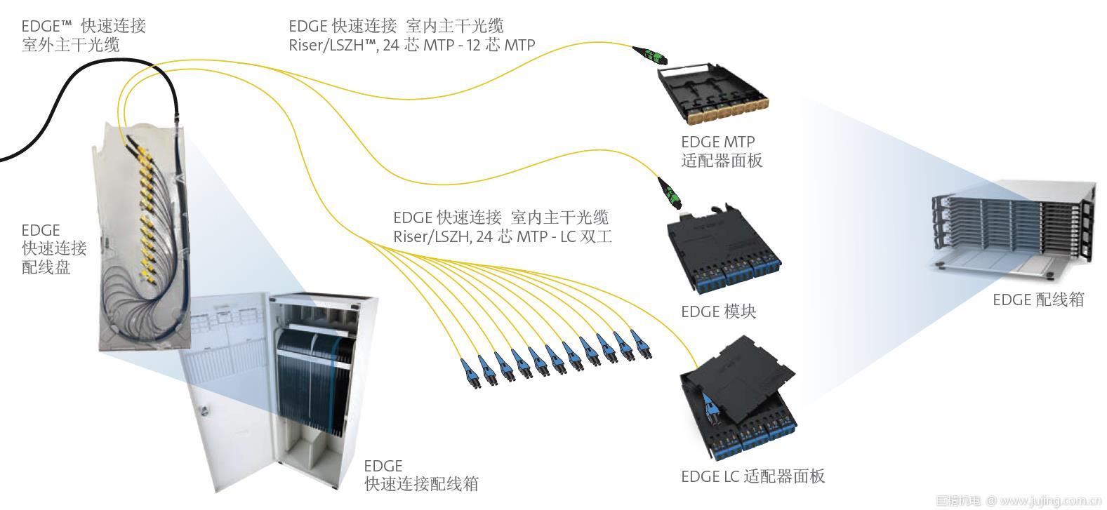 向一天内连接数据中心迈进的一步 康宁发布EDGE快速连接解决方案
