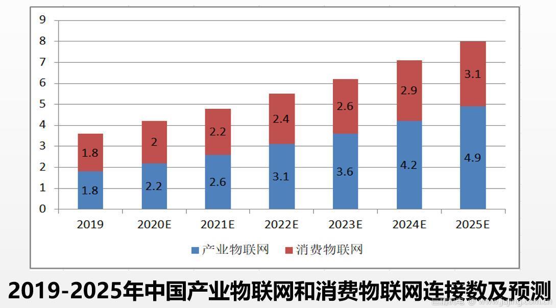 中国互联网发展报告:2025年我国移动物联网连接数将达到80.1亿 年复合增长率14.1%